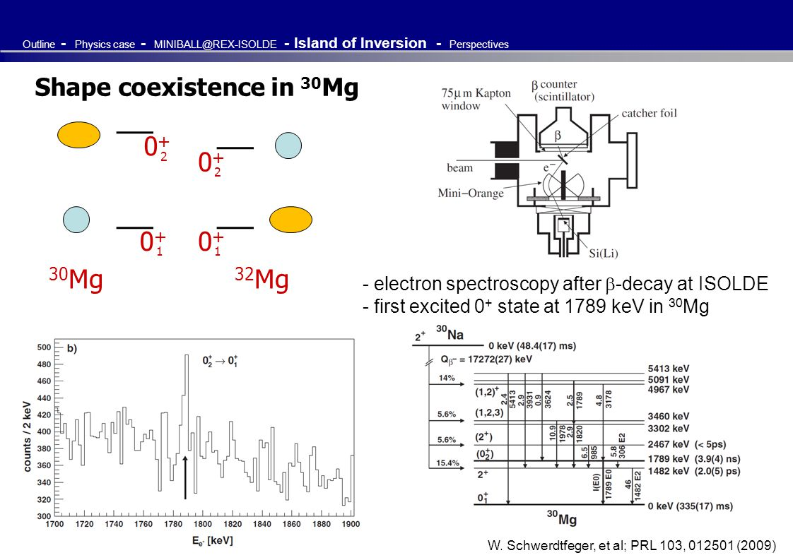 Shape coexistence in 30 Mg 30 Mg 32 Mg 0+0+ 1 0+0+ 2 0+0+ 2 0+0+ 1 W. Schwerdtfeger, et al; PRL 103, 012501 (2009) Outline - Physics case - MINIBALL@R
