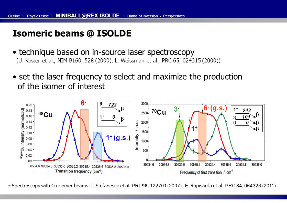 Isomeric beams @ ISOLDE 6-6- 1 + (g.s.) 68 Cu 6 - (g.s.) 1+1+ 70 Cu 3-3- 1+1+ 6-6- 0 722   6-6- 1+1+ 0 242   3-3-  101 technique based on in-sour