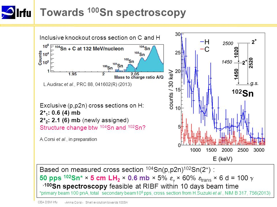 CEA DSM Irfu Towards 100 Sn spectroscopy -Anna Corsi - Shell evolution towards 100Sn L.Audirac et al., PRC 88, 041602(R) (2013) Inclusive knockout cross section on C and H Exclusive (p,p2n) cross sections on H: 2 + 1 : 0.6 (4) mb 2 + 2 : 2.1 (6) mb (newly assigned) Structure change btw 104 Sn and 102 Sn.