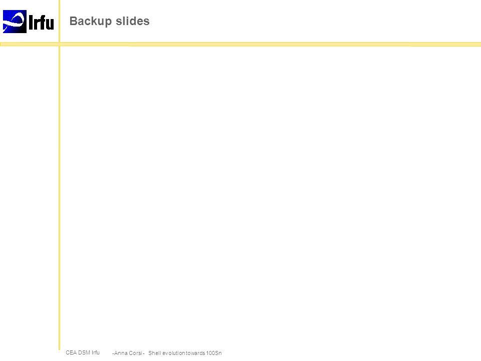 CEA DSM Irfu Backup slides -Anna Corsi - Shell evolution towards 100Sn