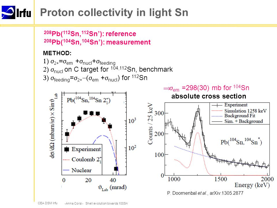 CEA DSM Irfu Proton collectivity in light Sn -Anna Corsi - Shell evolution towards 100Sn METHOD:    em +  nucl +  feeding  nucl on C target for 104,112 Sn, benchmark  feeding =    em +  nucl ) for 112 Sn P.