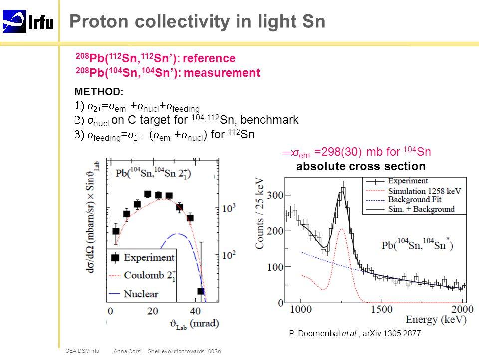 CEA DSM Irfu Shell model -Anna Corsi - Shell evolution towards 100Sn HF sp levels, 104 Sn T.Back, PRC 87, 031306 (2013) T.Faestermann, PPNP 69, 85 (2013)