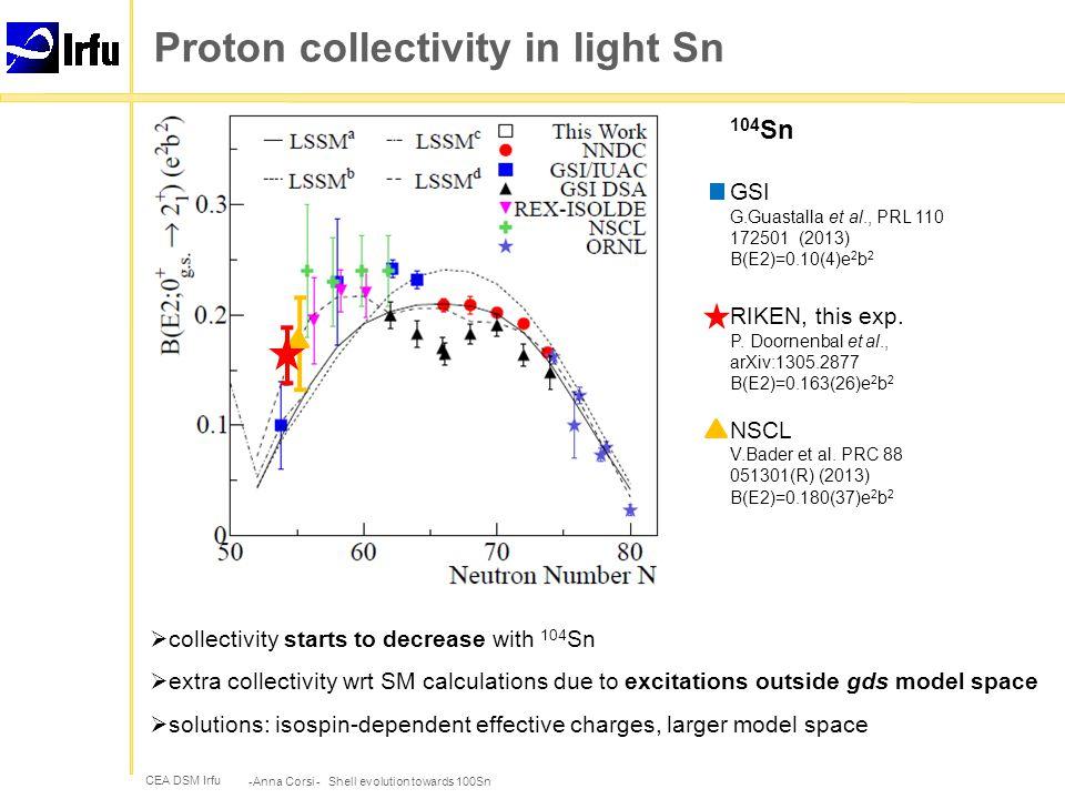 CEA DSM Irfu 104 Sn GSI G.Guastalla et al., PRL 110 172501 (2013) B(E2)=0.10(4)e 2 b 2 RIKEN, this exp.