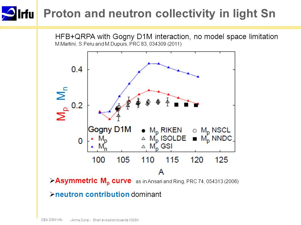 CEA DSM Irfu Proton and neutron collectivity in light Sn -Anna Corsi - Shell evolution towards 100Sn M p M n  Asymmetric M p curve as in Ansari and Ring, PRC 74, 054313 (2006)  neutron contribution dominant HFB+QRPA with Gogny D1M interaction, no model space limitation M.Martini, S.Peru and M.Dupuis, PRC 83, 034309 (2011)