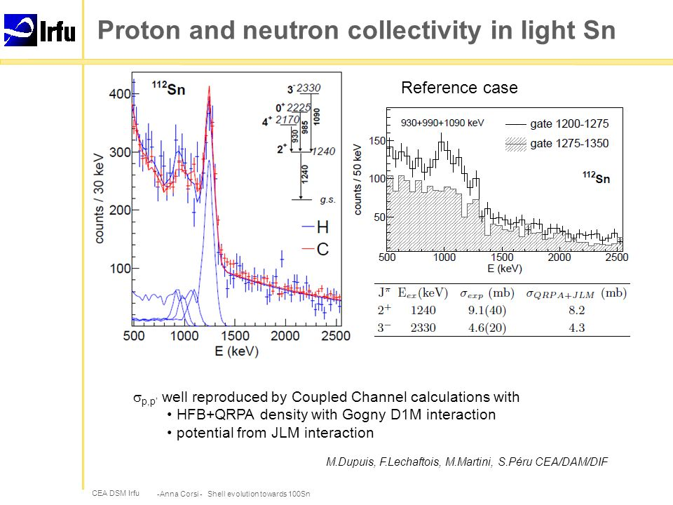 CEA DSM Irfu Proton and neutron collectivity in light Sn -Anna Corsi - Shell evolution towards 100Sn  p,p' well reproduced by Coupled Channel calculations with HFB+QRPA density with Gogny D1M interaction potential from JLM interaction M.Dupuis, F.Lechaftois, M.Martini, S.Péru CEA/DAM/DIF Reference case