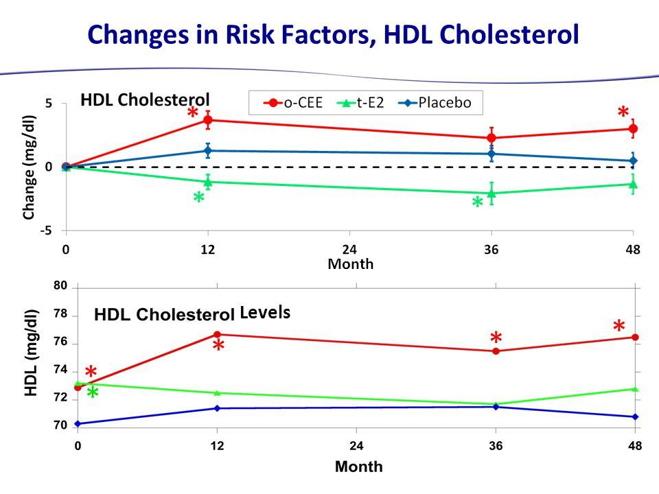 Changes in Risk Factors, HDL Cholesterol Levels * * * * * Month