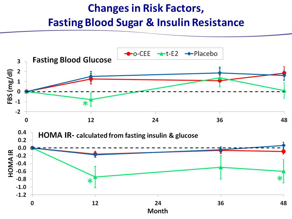 Changes in Risk Factors, Fasting Blood Sugar & Insulin Resistance