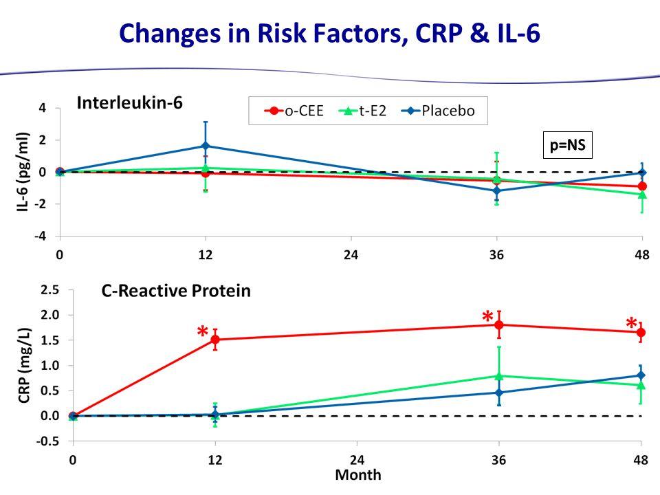 Changes in Risk Factors, CRP & IL-6