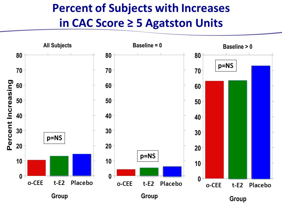 Percent of Subjects with Increases in CAC Score ≥ 5 Agatston Units o-CEE t-E2 Placebo