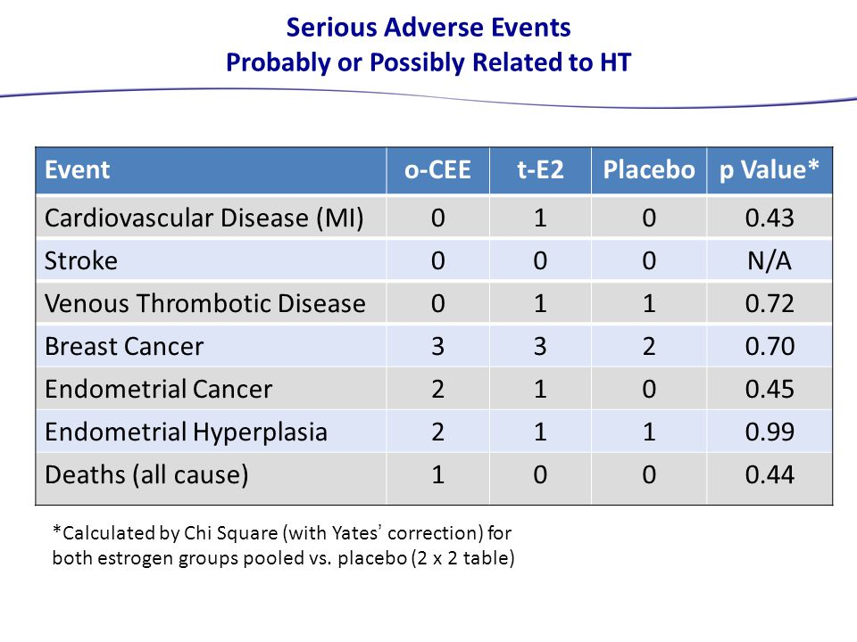 Serious Adverse Events Probably or Possibly Related to HT Evento-CEEt-E2Placebop Value* Cardiovascular Disease (MI)0100.43 Stroke000N/A Venous Thrombotic Disease0110.72 Breast Cancer3320.70 Endometrial Cancer2100.45 Endometrial Hyperplasia2110.99 Deaths (all cause)1000.44 *Calculated by Chi Square (with Yates' correction) for both estrogen groups pooled vs.