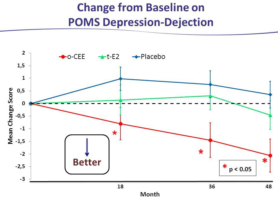 Change from Baseline on POMS Depression-Dejection * p < 0.05 Better