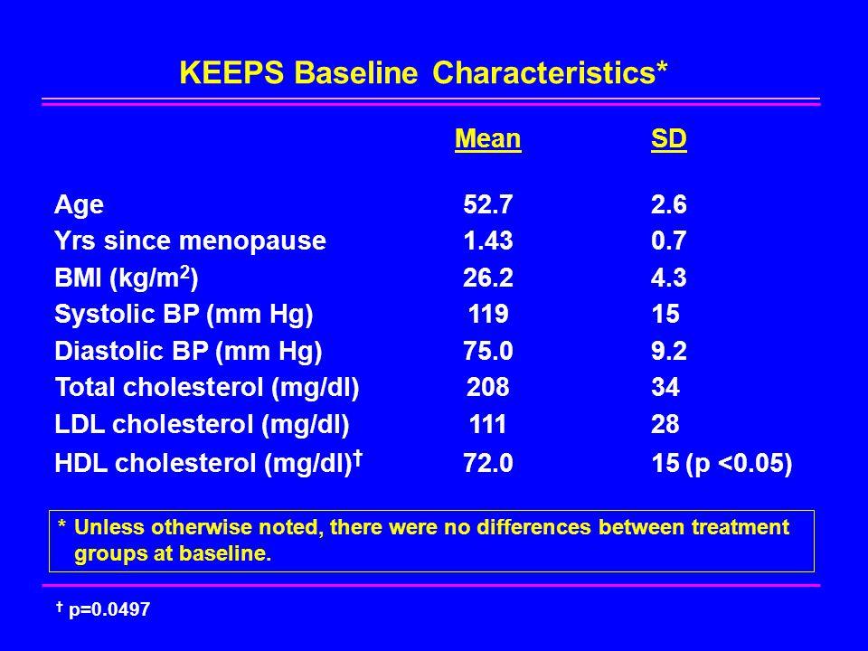 CAC Agatston Scores at Baseline O- T- o-CEE t-E2 Placebo