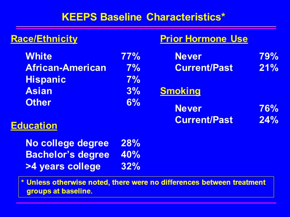 KEEPS Baseline Characteristics* Race/Ethnicity White77% African-American7% Hispanic7% Asian3% Other6% Education No college degree28% Bachelor's degree40% >4 years college32% Prior Hormone Use Never79% Current/Past21% Smoking Never76% Current/Past24% *Unless otherwise noted, there were no differences between treatment groups at baseline.