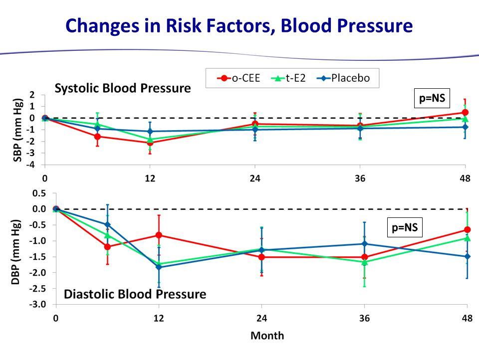 Changes in Risk Factors, Blood Pressure