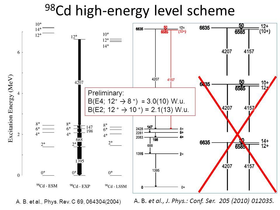 98 Cd high-energy level scheme A. B. et al., Phys.