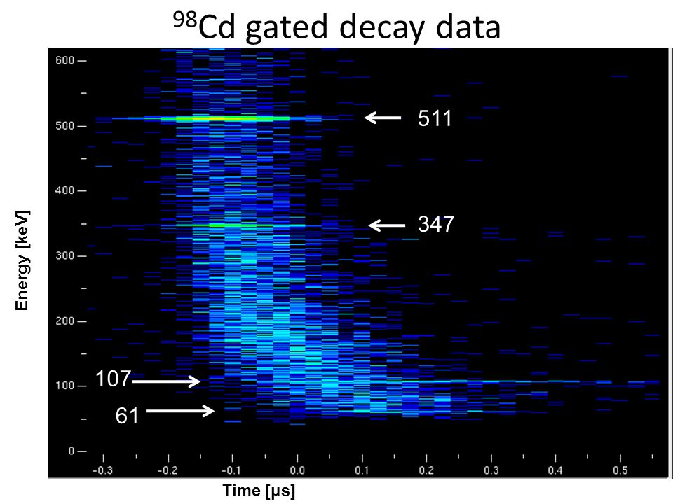 98 Cd gated decay data 511 347 107 61 Time [μs] Energy [keV]