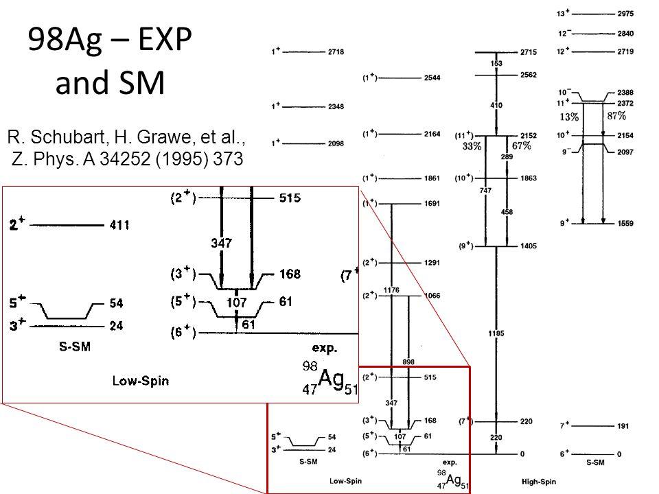 98Ag – EXP and SM R. Schubart, H. Grawe, et al., Z. Phys. A 34252 (1995) 373