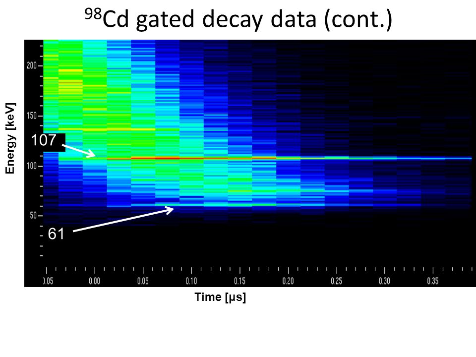 98 Cd gated decay data (cont.) 61 107 Time [μs] Energy [keV]