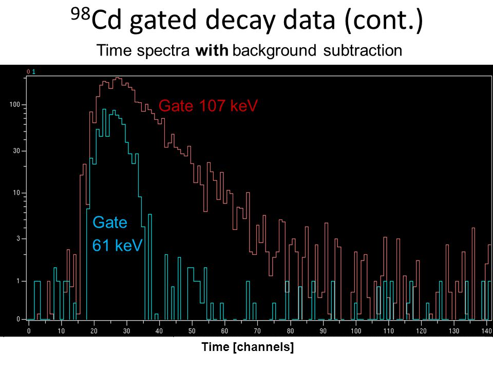 98 Cd gated decay data (cont.) Gate 61 keV Gate 107 keV Time [channels] Time spectra with background subtraction