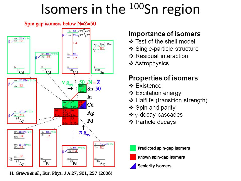 Isomers in the 100 Sn region Importance of isomers  Test of the shell model  Single-particle structure  Residual interaction  Astrophysics Properties of isomers  Existence  Excitation energy  Halflife (transition strength)  Spin and parity  γ -decay cascades  Particle decays