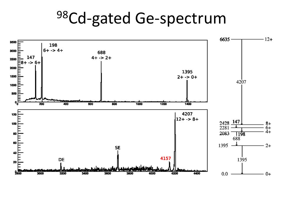 98 Cd-gated Ge-spectrum