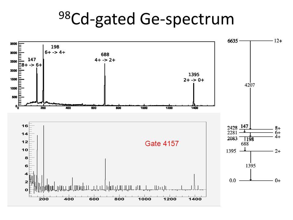 Lifetime measurements (preliminary) 4157 keV: T 1/2 = 230(80) ns4207 keV: T 1/2 = 226(30) ns Literature: T 1/2 = 230 ( +40 −30 ) ns (A.