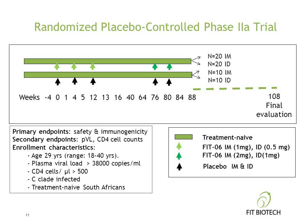 Randomized Placebo-Controlled Phase IIa Trial 11 Weeks -4 0 1 4 5 12 13 16 40 64 76 80 84 88 108 Final evaluation N=20 IM N=20 ID N=10 IM N=10 ID Trea