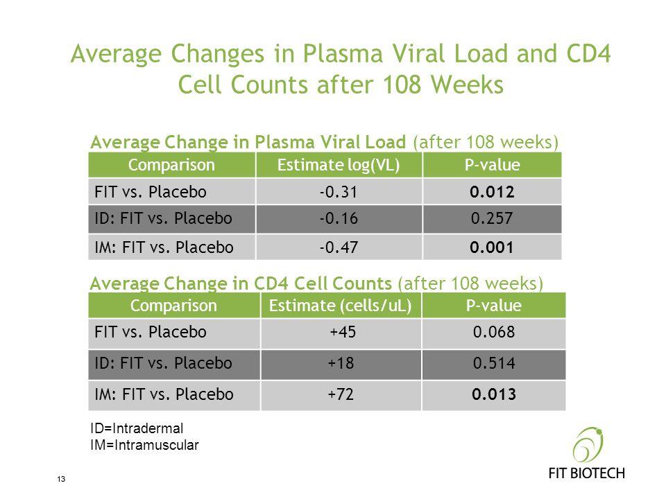13 Average Changes in Plasma Viral Load and CD4 Cell Counts after 108 Weeks ComparisonEstimate log(VL)P-value FIT vs. Placebo-0.310.012 ID: FIT vs. Pl