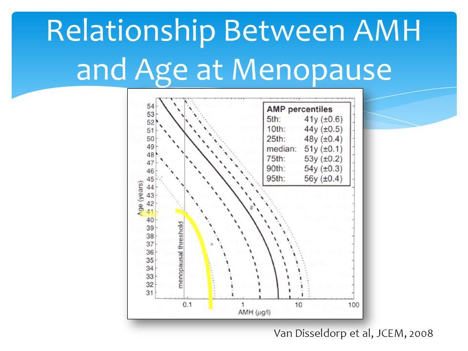 Relationship Between AMH and Age at Menopause Van Disseldorp et al, JCEM, 2008