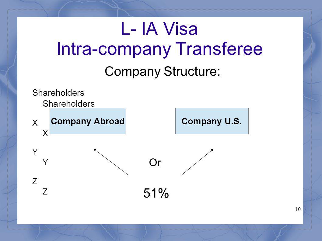 10 L- IA Visa Intra-company Transferee Company Structure:ShareholdersXYZ Company AbroadCompany U.S.