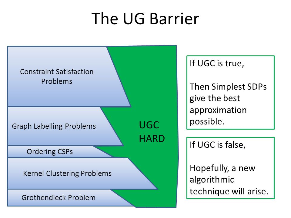 The UG Barrier Constraint Satisfaction Problems Graph Labelling Problems Ordering CSPs Kernel Clustering Problems Grothendieck Problem UGC HARD If UGC is true, Then Simplest SDPs give the best approximation possible.