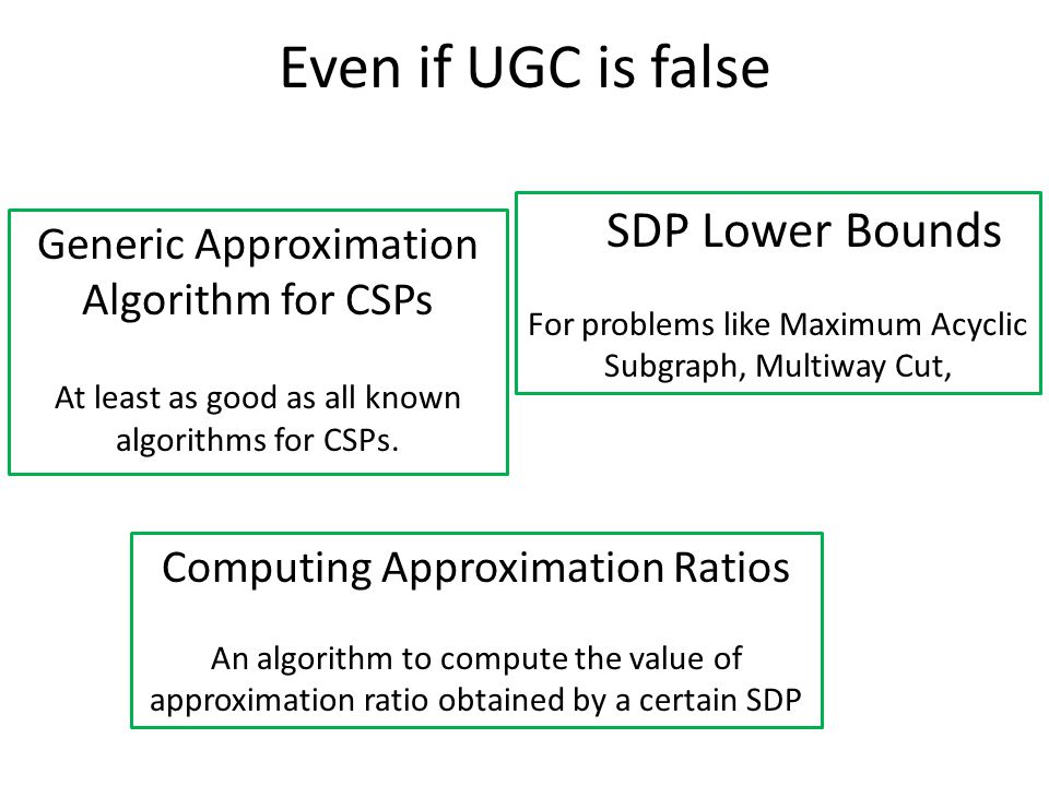 Even if UGC is false Generic Approximation Algorithm for CSPs At least as good as all known algorithms for CSPs.