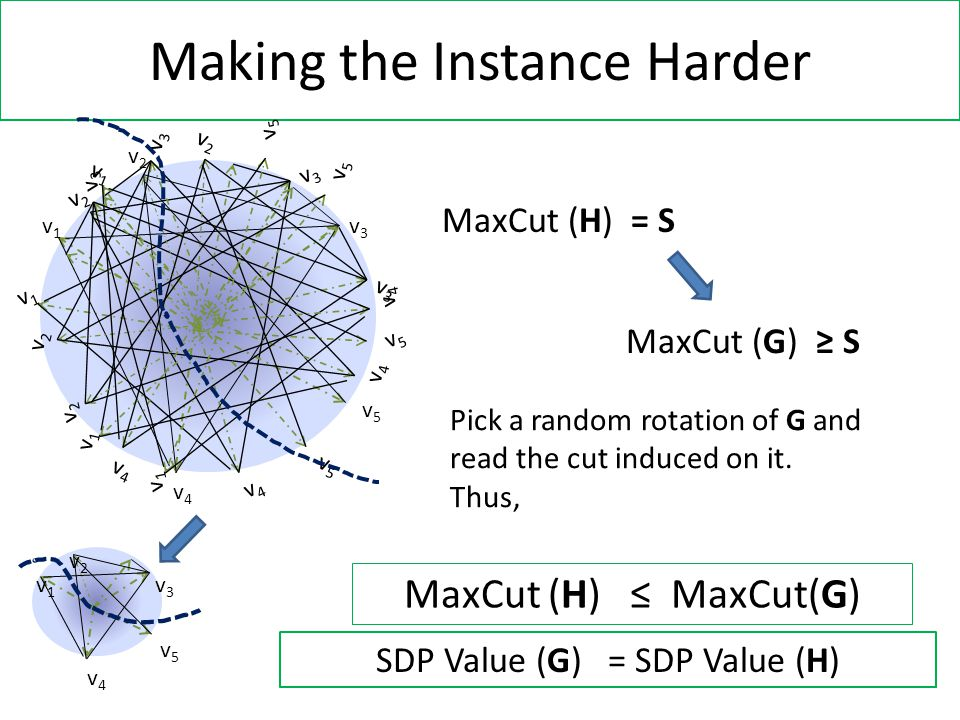 Making the Instance Harder v1v1 v2v2 v3v3 v4v4 v5v5 v1v1 v2v2 v3v3 v4v4 v5v5 MaxCut (H) = S MaxCut (G) ≥ S Pick a random rotation of G and read the cut induced on it.