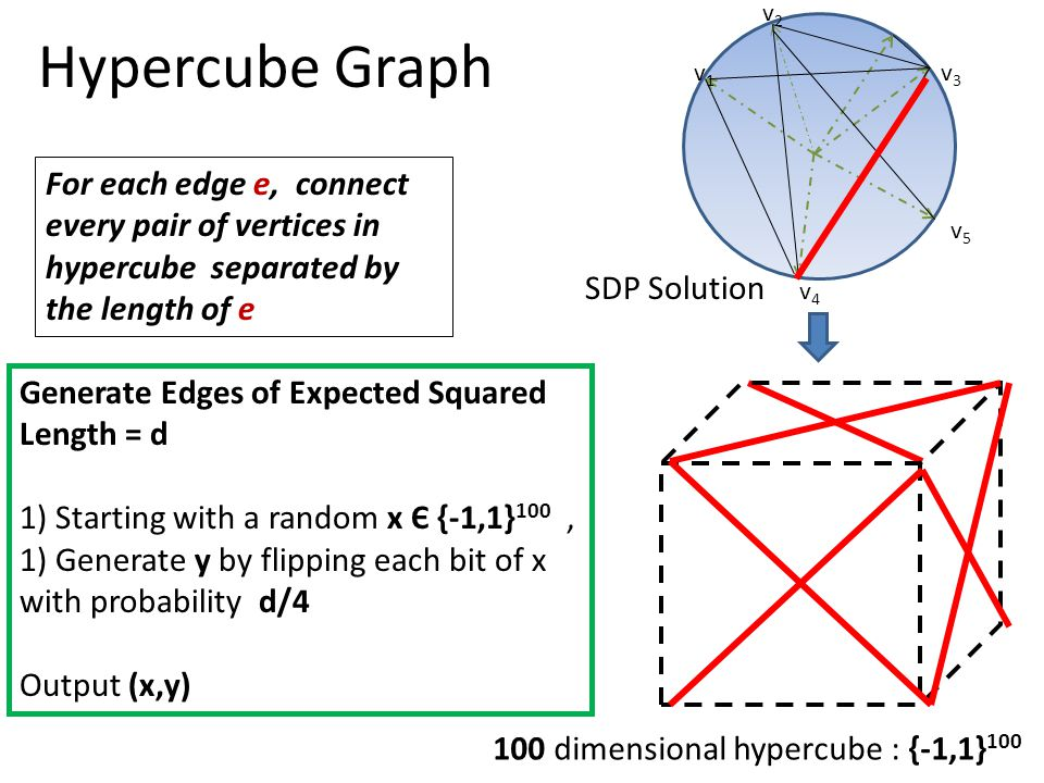 Hypercube Graph v1v1 v2v2 v3v3 v4v4 v5v5 SDP Solution 100 dimensional hypercube : {-1,1} 100 For each edge e, connect every pair of vertices in hypercube separated by the length of e Generate Edges of Expected Squared Length = d 1) Starting with a random x Є {-1,1} 100, 1) Generate y by flipping each bit of x with probability d/4 Output (x,y)
