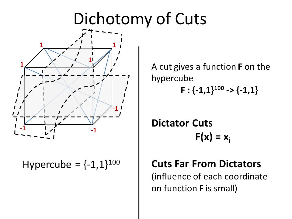 Dichotomy of Cuts Dictator Cuts F(x) = x i Cuts Far From Dictators (influence of each coordinate on function F is small) A cut gives a function F on the hypercube F : {-1,1} 100 -> {-1,1} Hypercube = {-1,1} 100 1 11 1
