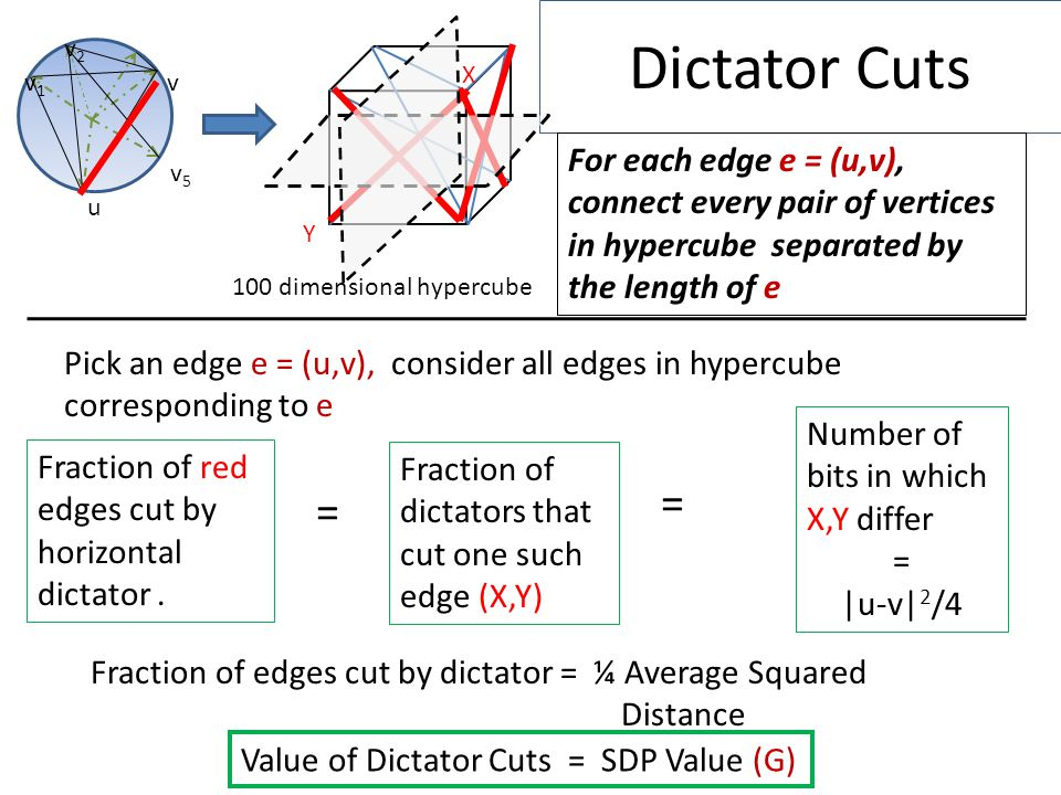 Dictator Cuts 100 dimensional hypercube v1v1 v2v2 v u v5v5 For each edge e = (u,v), connect every pair of vertices in hypercube separated by the length of e Value of Dictator Cuts = SDP Value (G) Pick an edge e = (u,v), consider all edges in hypercube corresponding to e Fraction of red edges cut by horizontal dictator.