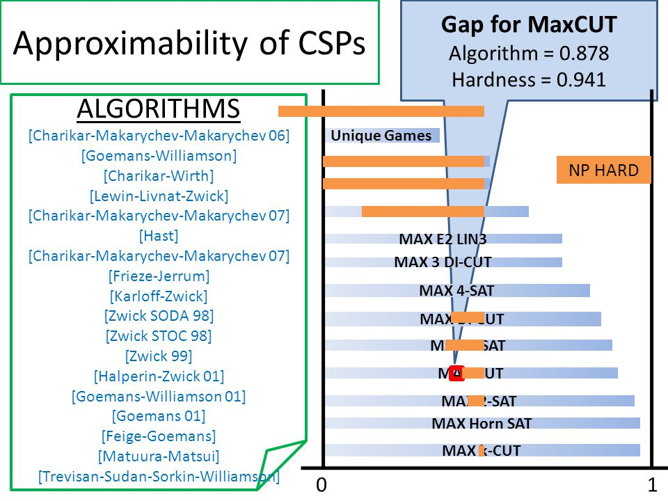 A Dictatorship Test for Maxcut Completeness Value of Dictator Cuts F(x) = x i Soundness The maximum value attained by a cut far from a dictator A dictatorship test is a graph G on the hypercube.