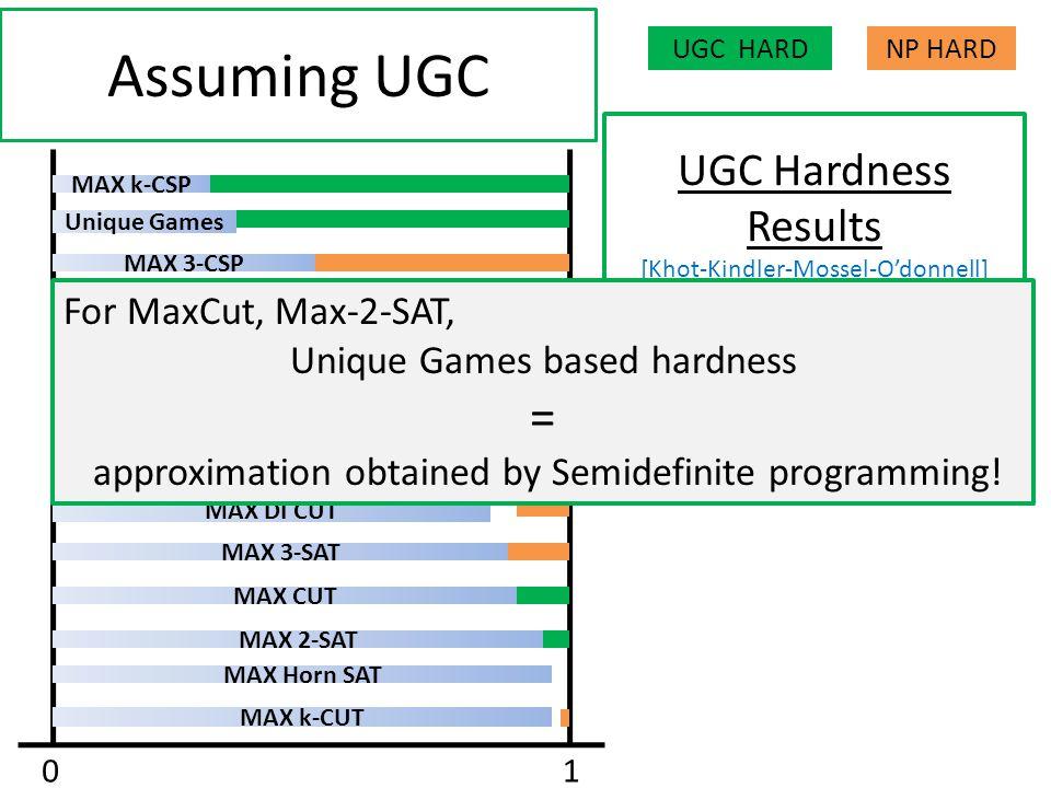 MAX CUT MAX 2-SAT MAX 3-SAT MAX 4-SAT MAX DI CUT MAX k-CUT Unique Games MAX k-CSP MAX Horn SAT MAX 3 DI-CUT MAX E2 LIN3 MAX 3-MAJ MAX 3-CSP MAX 3-AND 01