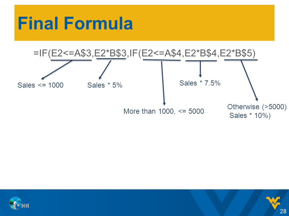 Final Formula =IF(E2<=A$3,E2*B$3,IF(E2<=A$4,E2*B$4,E2*B$5) 28 Sales <= 1000Sales * 5% More than 1000, <= 5000 Sales * 7.5% Otherwise (>5000) Sales * 10%)