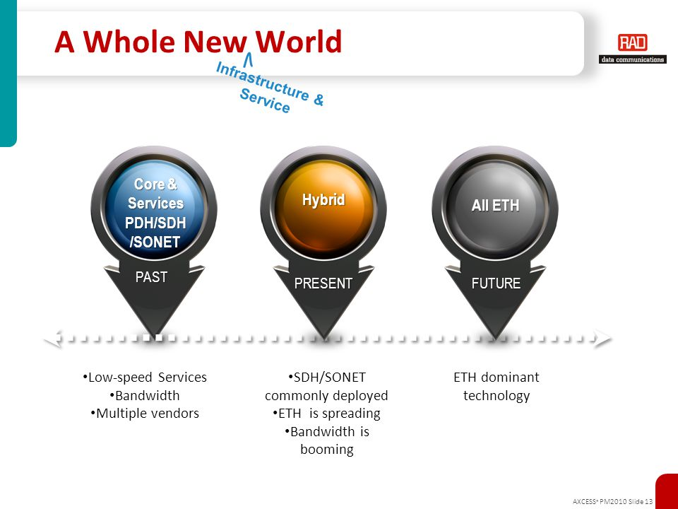 AXCESS + PM2010 Slide 13 A Whole New World Low-speed Services Bandwidth Multiple vendors SDH/SONET commonly deployed ETH is spreading Bandwidth is boo