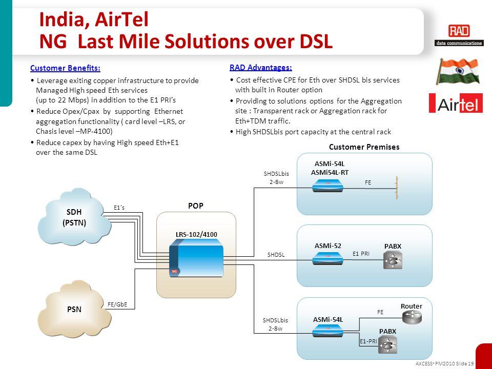 AXCESS + PM2010 Slide 19 Access SHDSLbis 2-8w PABX Router PABX E1-PRI FE Customer Premises E1's FE/GbE LRS-102/4100 ASMi-54L ASMi54L-RT ASMi-52 ASMi-5