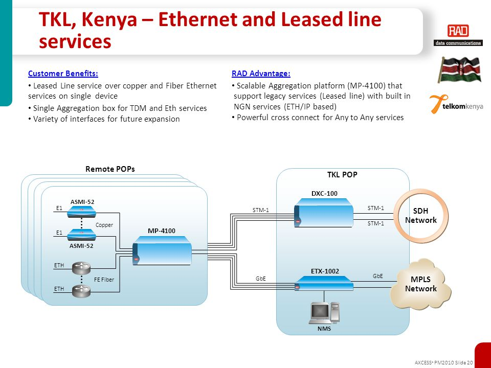 AXCESS + PM2010 Slide 20 TKL, Kenya – Ethernet and Leased line services DXC-100 ETX-1002 ASMI-52 E1 ETH Copper FE Fiber SDH Network STM-1 GbE MPLS Net
