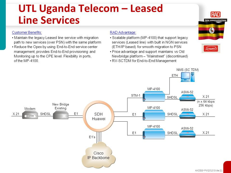AXCESS + PM2010 Slide 21 UTL Uganda Telecom – Leased Line Services SDH Huawei MP-4100 ASMi-52 Modem New Bridge Existing SHDSLX.21 Cisco IP Backbone E1