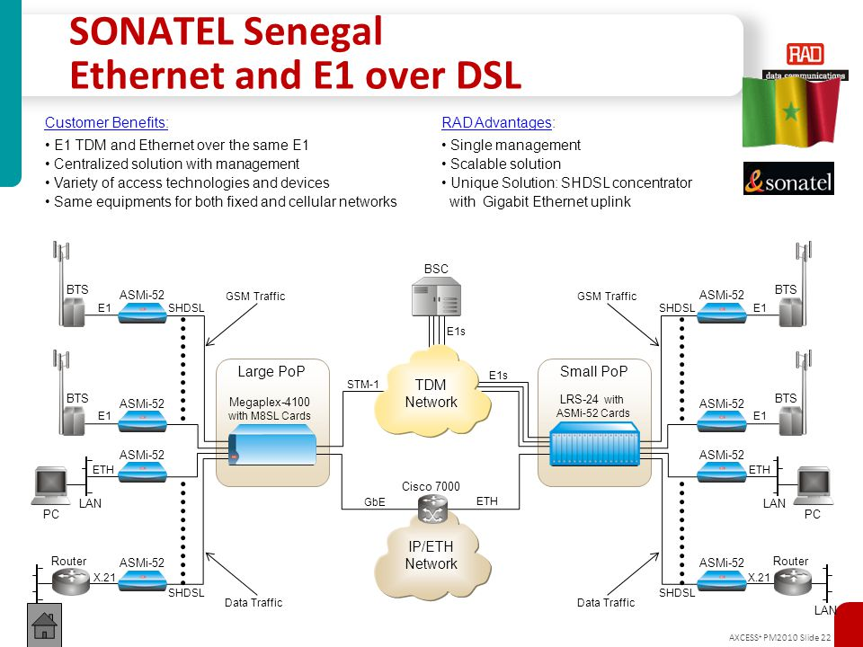 AXCESS + PM2010 Slide 22 E1s GbE SONATEL Senegal Ethernet and E1 over DSL Customer Benefits: E1 TDM and Ethernet over the same E1 Centralized solution