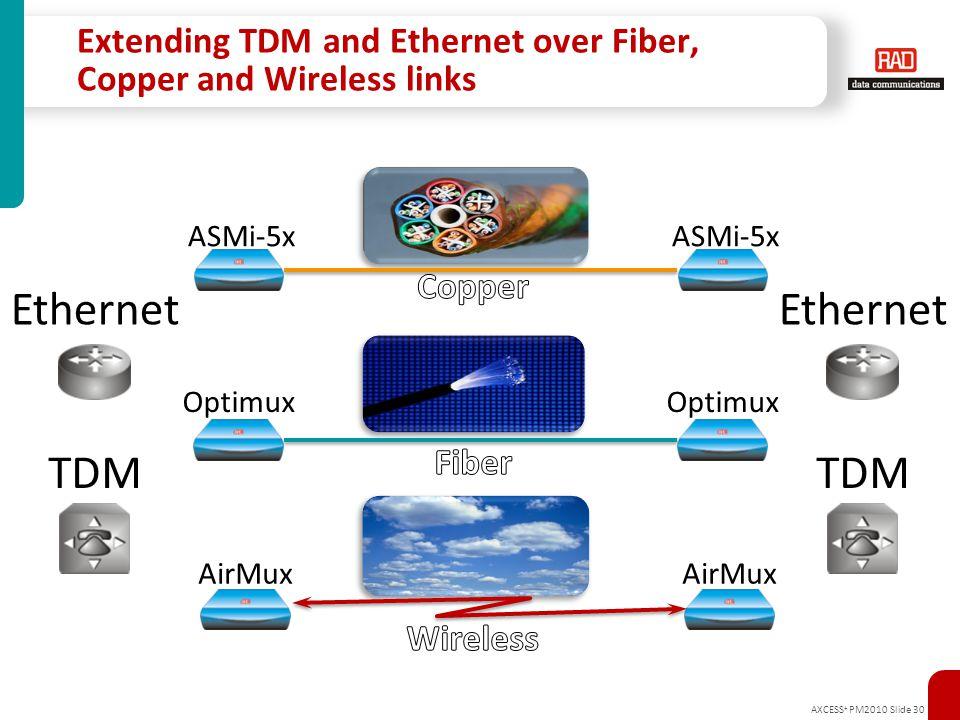 AXCESS + PM2010 Slide 30 Extending TDM and Ethernet over Fiber, Copper and Wireless links Ethernet TDM Ethernet TDM Optimux ASMi-5x AirMux