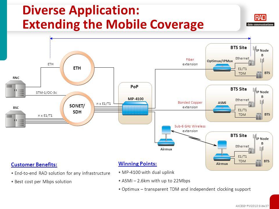 AXCESS + PM2010 Slide 37 MP-4100 PoP Diverse Application: Extending the Mobile Coverage ASMi Fiber extension IP Node B BTS Site Airmux BTS Site BTS Op