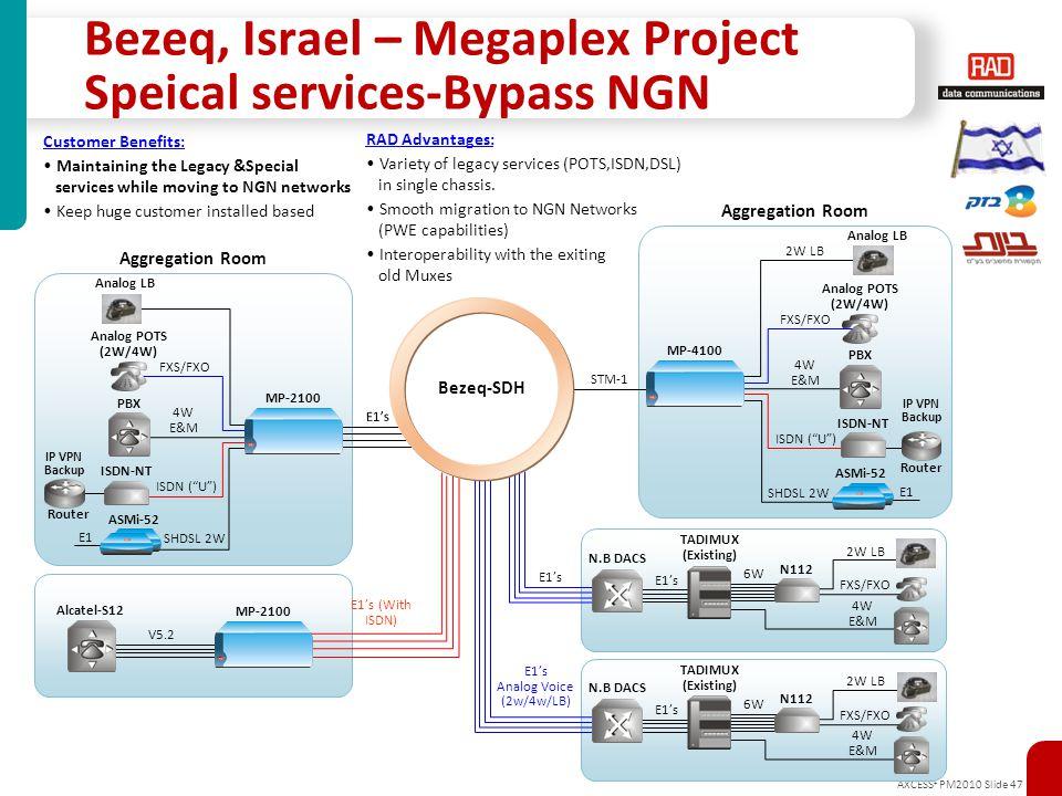 AXCESS + PM2010 Slide 47 Aggregation Room E1's Bezeq-SDH E1's (With ISDN) V5.2 Alcatel-S12 E1's Analog Voice (2w/4w/LB) E1's E1 SHDSL 2W Analog POTS (