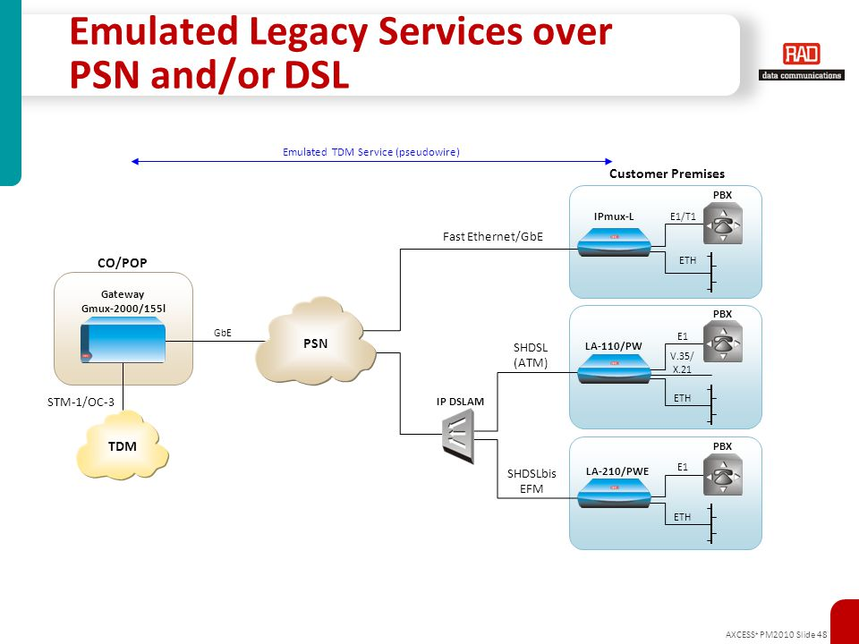 AXCESS + PM2010 Slide 48 Emulated Legacy Services over PSN and/or DSL E1/T1 SHDSL (ATM) Customer Premises IPmux-L Fast Ethernet/GbE PBX Gateway Gmux-2