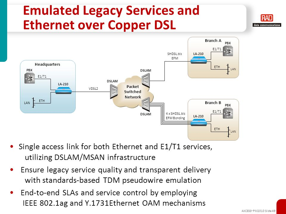 AXCESS + PM2010 Slide 49 Emulated Legacy Services and Ethernet over Copper DSL Single access link for both Ethernet and E1/T1 services, utilizing DSLA