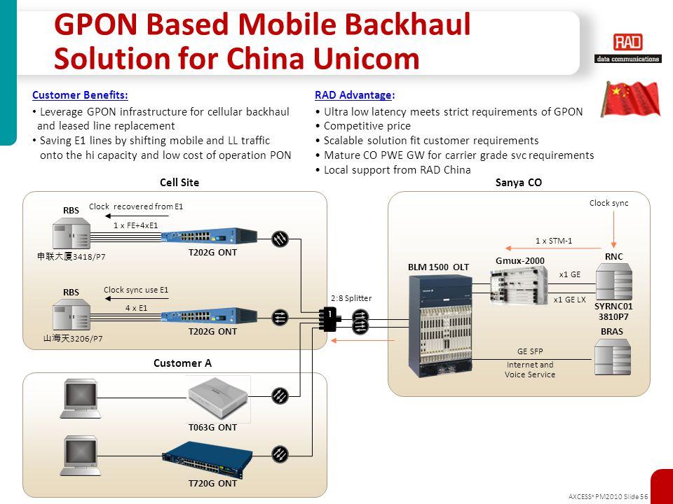 AXCESS + PM2010 Slide 56 GPON Based Mobile Backhaul Solution for China Unicom BLM 1500 OLT n T202G ONT T063G ONT 2:8 Splitter 4 x E1 1 x FE+4xE1 申联大厦